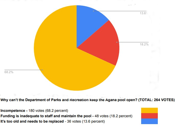 PNC Poll Agana Pool Closure